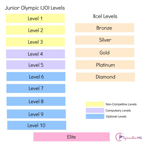 skills needed for level 5 gymnastics meet