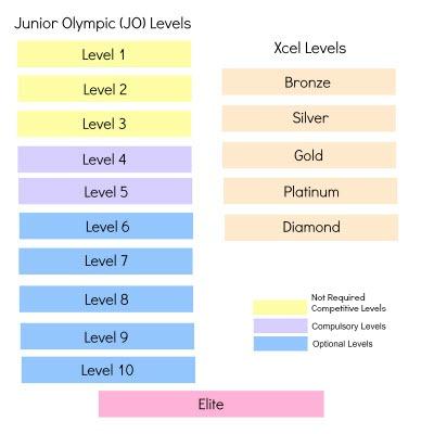 gymnastics xcel levels