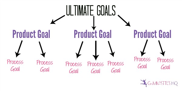 gymnastic goals