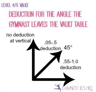 gymnastics vault scoring