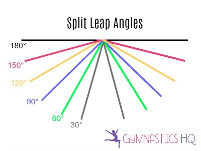 gymnastics split leap angles