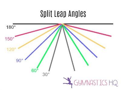 gymnastics split leap angles