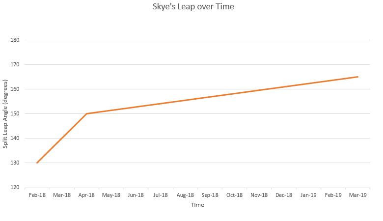 improve split leap