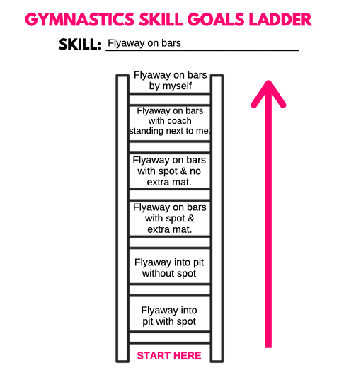 Skill Goals for Gymnastics Goal Ladder